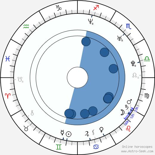 Jesse Steccato wikipedia, horoscope, astrology, instagram