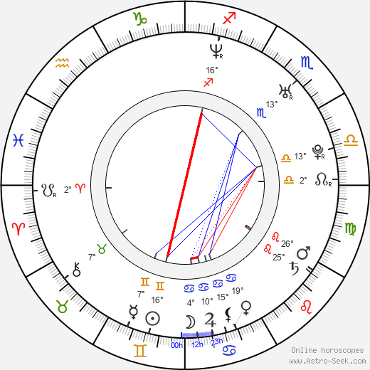 Jitka Ježková birth chart, biography, wikipedia 2019, 2020