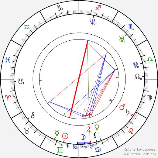 Jitka Ježková astro natal birth chart, Jitka Ježková horoscope, astrology