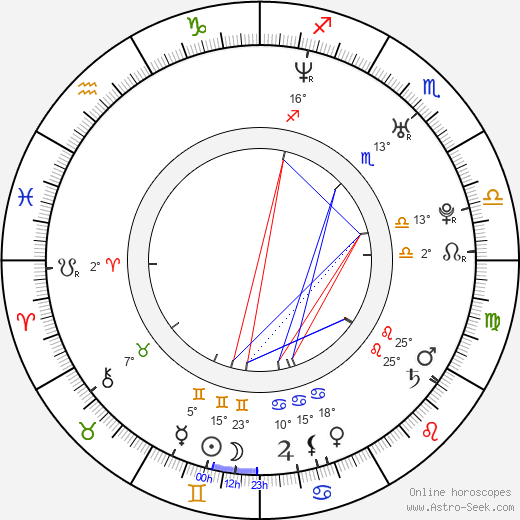 Judith Barsi birth chart, biography, wikipedia 2019, 2020