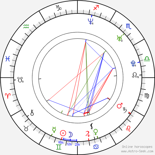 Judith Barsi birth chart, Judith Barsi astro natal horoscope, astrology