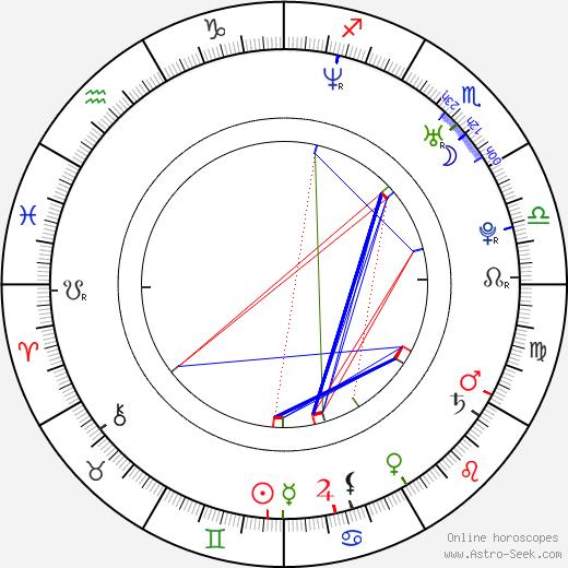 Kumiko Asó birth chart, Kumiko Asó astro natal horoscope, astrology