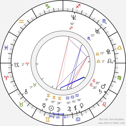 Leonora Balcarce birth chart, biography, wikipedia 2018, 2019
