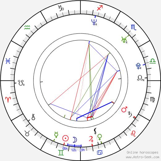 Leonora Balcarce astro natal birth chart, Leonora Balcarce horoscope, astrology