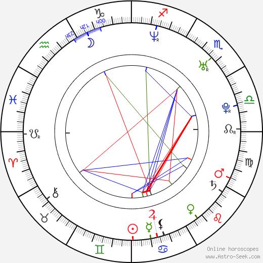 Lukáš Král birth chart, Lukáš Král astro natal horoscope, astrology