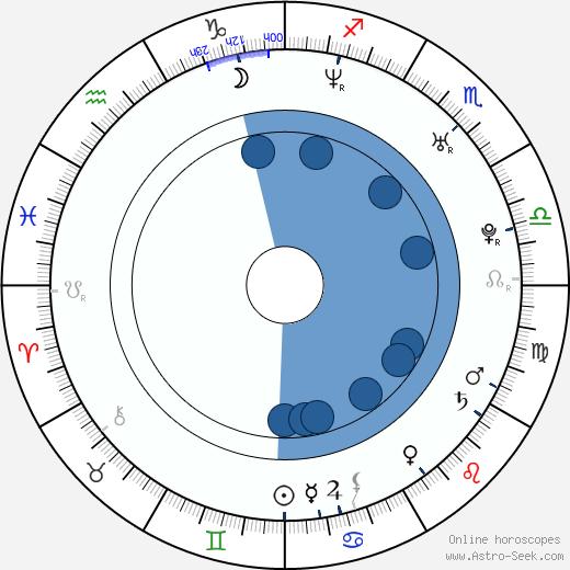 Luke Kirby wikipedia, horoscope, astrology, instagram