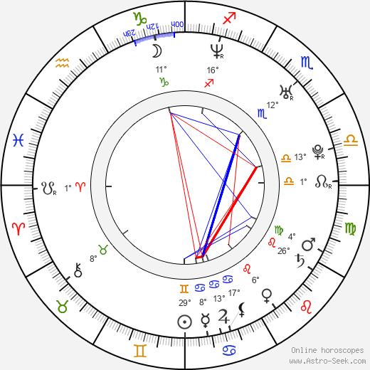 Luke Kirby birth chart, biography, wikipedia 2019, 2020