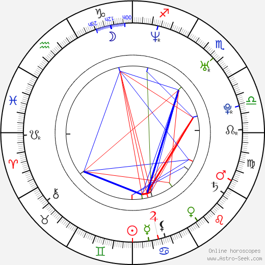 Luke Kirby birth chart, Luke Kirby astro natal horoscope, astrology