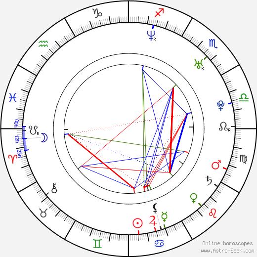 Marc Terenzi birth chart, Marc Terenzi astro natal horoscope, astrology