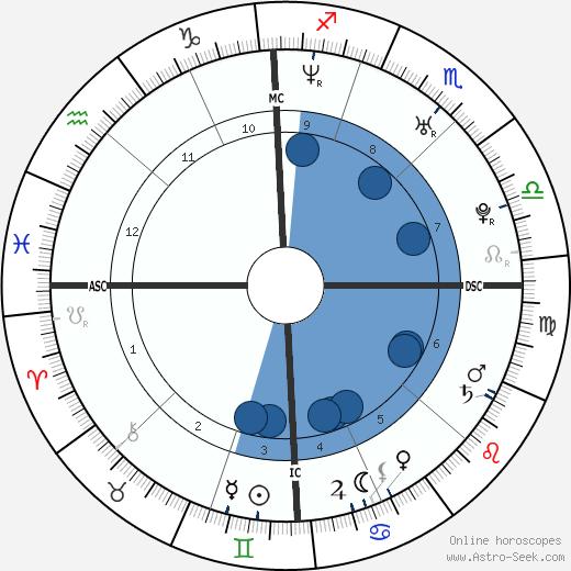 Maria Menounos wikipedia, horoscope, astrology, instagram