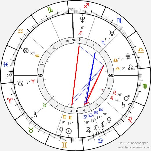 Maria Menounos birth chart, biography, wikipedia 2019, 2020
