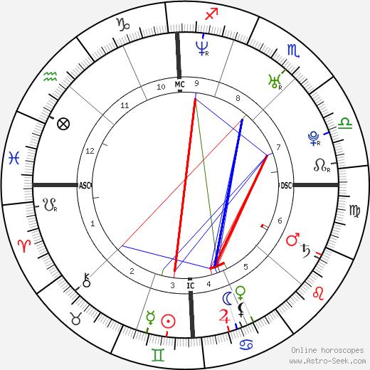 Maria Menounos astro natal birth chart, Maria Menounos horoscope, astrology
