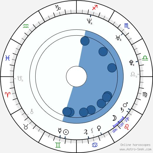 Marko Zaror wikipedia, horoscope, astrology, instagram