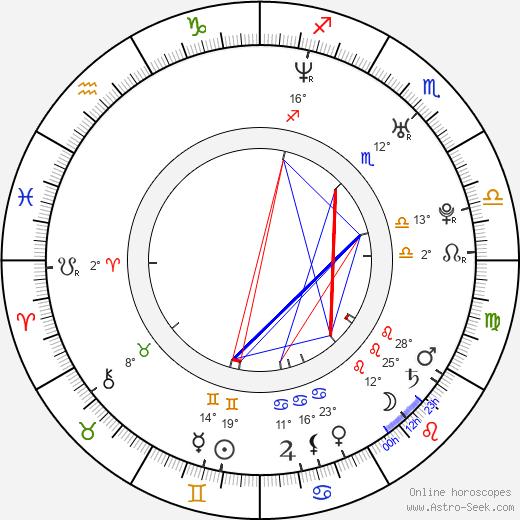 Marko Zaror birth chart, biography, wikipedia 2019, 2020