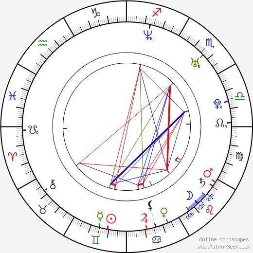 Marko Zaror astro natal birth chart, Marko Zaror horoscope, astrology