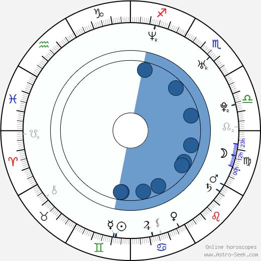 Mathis Künzler wikipedia, horoscope, astrology, instagram