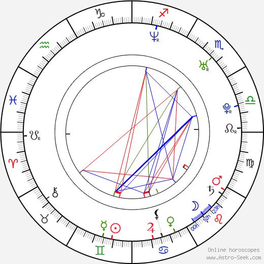 Matthew John tema natale, oroscopo, Matthew John oroscopi gratuiti, astrologia