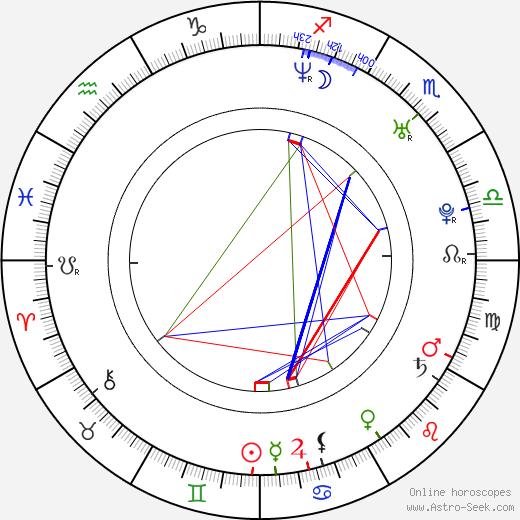Mía Maestro astro natal birth chart, Mía Maestro horoscope, astrology