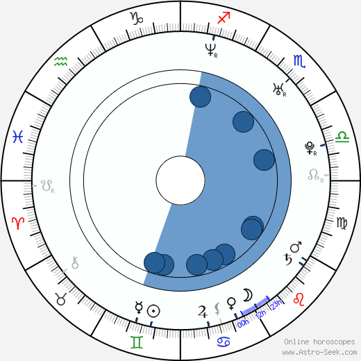 Michaela Conlin wikipedia, horoscope, astrology, instagram