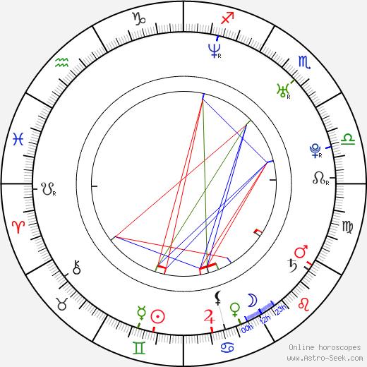 Michaela Conlin astro natal birth chart, Michaela Conlin horoscope, astrology