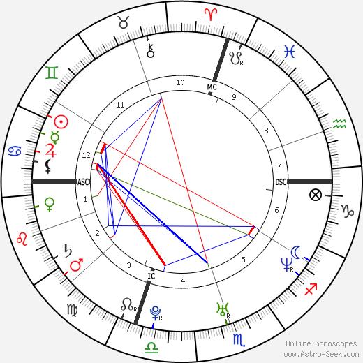 Mike Birbiglia birth chart, Mike Birbiglia astro natal horoscope, astrology