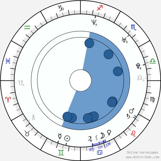Miroslav Džunko wikipedia, horoscope, astrology, instagram