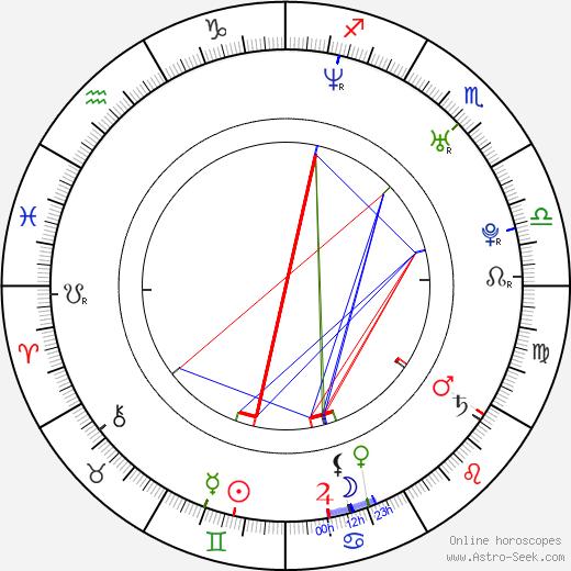 Miroslav Džunko birth chart, Miroslav Džunko astro natal horoscope, astrology