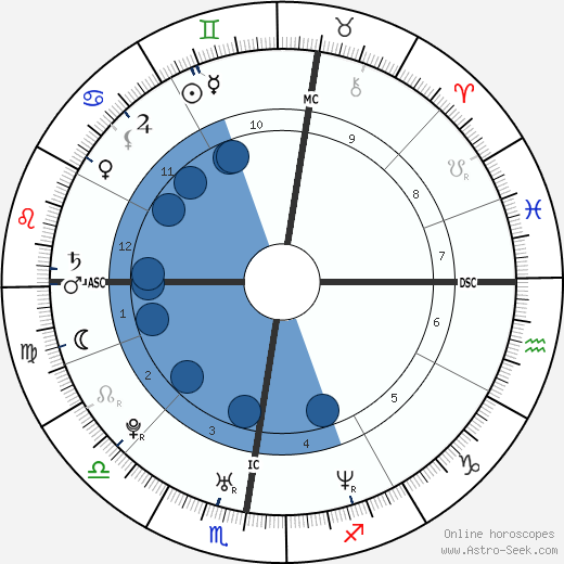 Natalie Alison wikipedia, horoscope, astrology, instagram