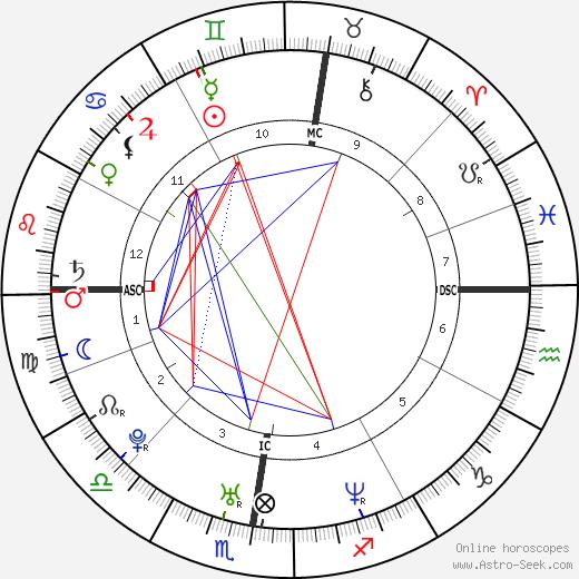 Natalie Alison день рождения гороскоп, Natalie Alison Натальная карта онлайн