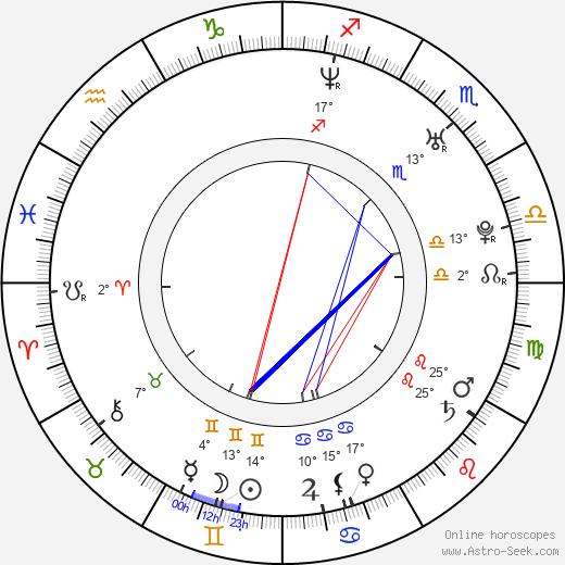Nick Kroll birth chart, biography, wikipedia 2018, 2019