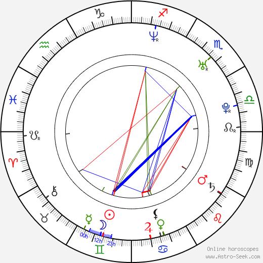 Nick Kroll astro natal birth chart, Nick Kroll horoscope, astrology