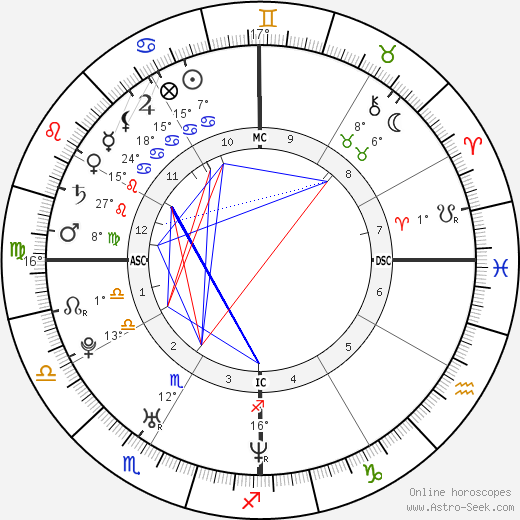 Nicole Scherzinger birth chart, biography, wikipedia 2019, 2020