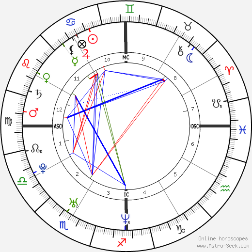 Nicole Scherzinger Astro Birth Chart Horoscope Date Of Birth