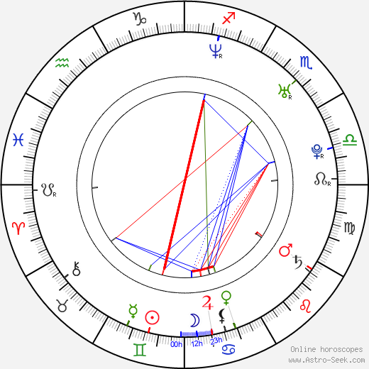 Pavel Mang astro natal birth chart, Pavel Mang horoscope, astrology