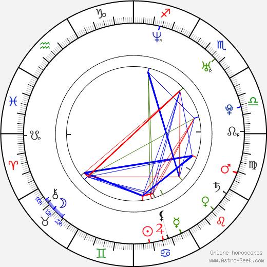 Petr Kantor birth chart, Petr Kantor astro natal horoscope, astrology