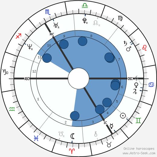 Pierre Deladonchamps wikipedia, horoscope, astrology, instagram
