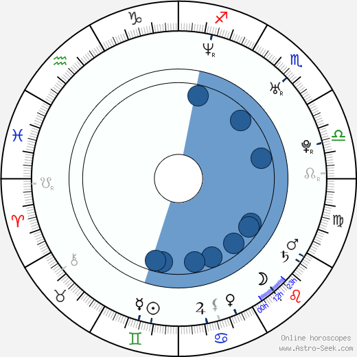 Scott Neal wikipedia, horoscope, astrology, instagram