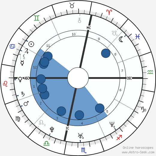 Seth Doane wikipedia, horoscope, astrology, instagram