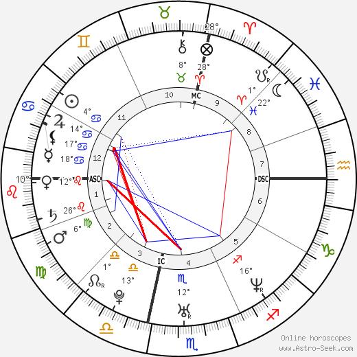 Seth Doane birth chart, biography, wikipedia 2019, 2020