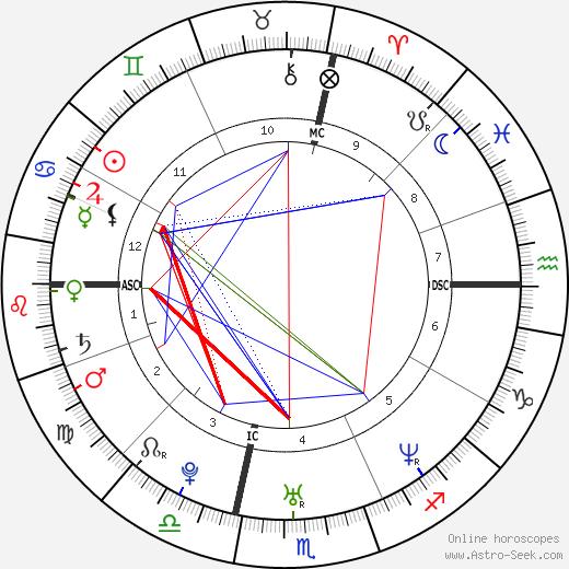 Seth Doane astro natal birth chart, Seth Doane horoscope, astrology