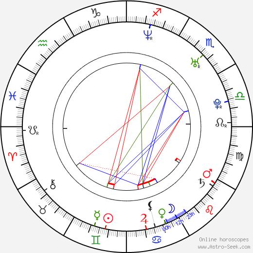 Shandi Finnessey birth chart, Shandi Finnessey astro natal horoscope, astrology