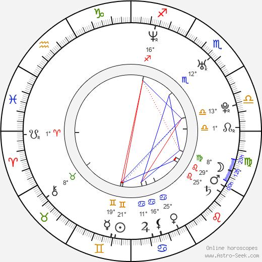 Shiloh Strong birth chart, biography, wikipedia 2020, 2021