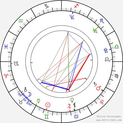 Taťána Kupcová astro natal birth chart, Taťána Kupcová horoscope, astrology
