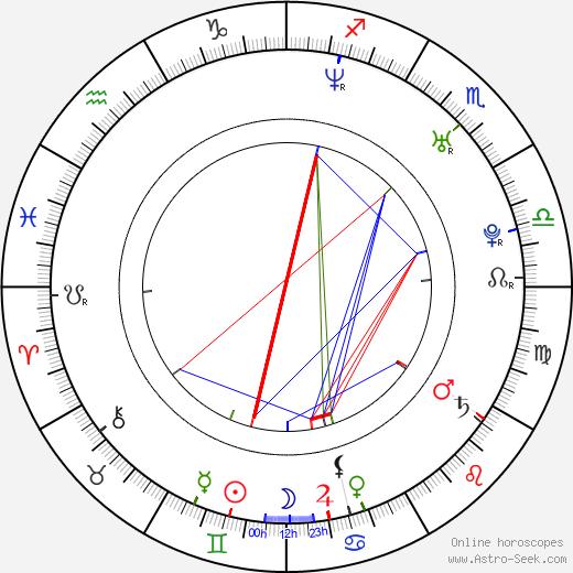 Tony An birth chart, Tony An astro natal horoscope, astrology