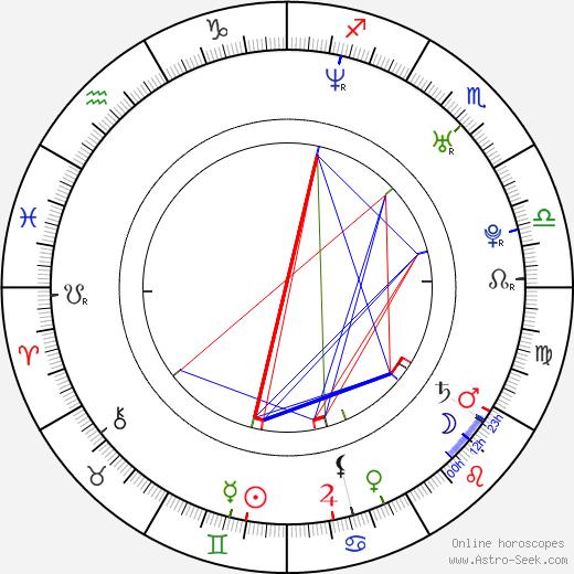 Ujjwala Raut birth chart, Ujjwala Raut astro natal horoscope, astrology