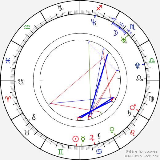 Wojciech Tremiszewski astro natal birth chart, Wojciech Tremiszewski horoscope, astrology