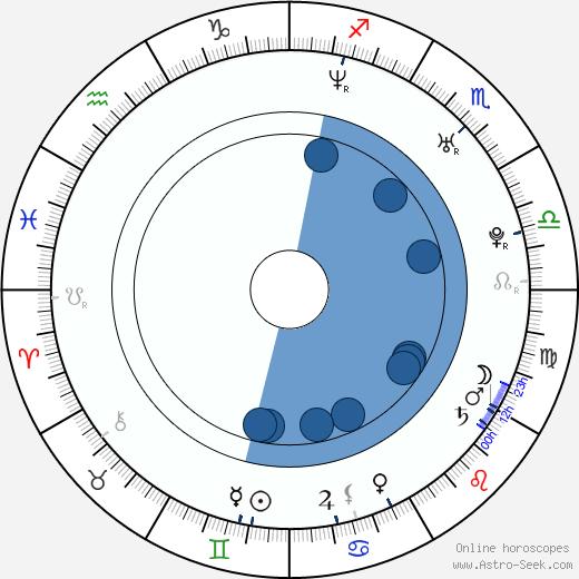 Yumiko Shaku wikipedia, horoscope, astrology, instagram