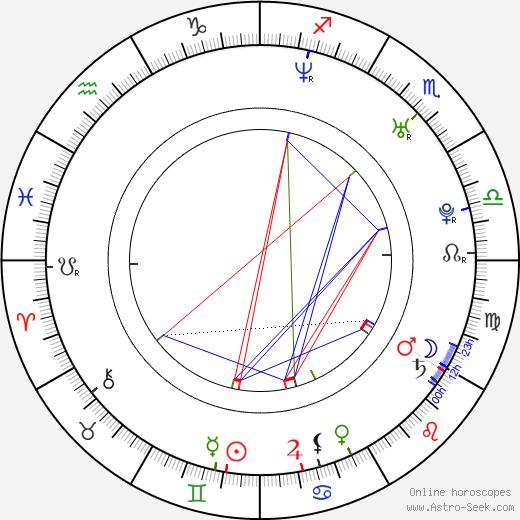 Yumiko Shaku birth chart, Yumiko Shaku astro natal horoscope, astrology