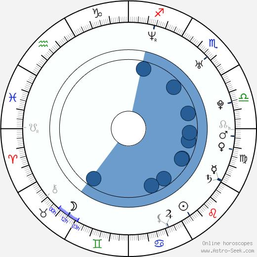 Aaron Houston wikipedia, horoscope, astrology, instagram