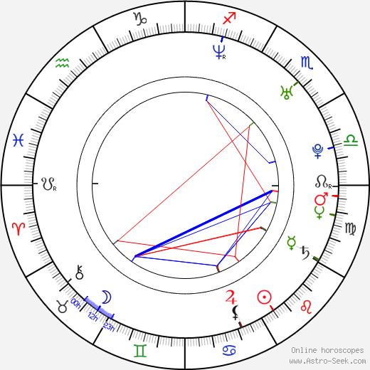 Aaron Houston astro natal birth chart, Aaron Houston horoscope, astrology
